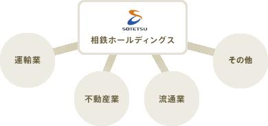 マンション再生相談室 相鉄グル...